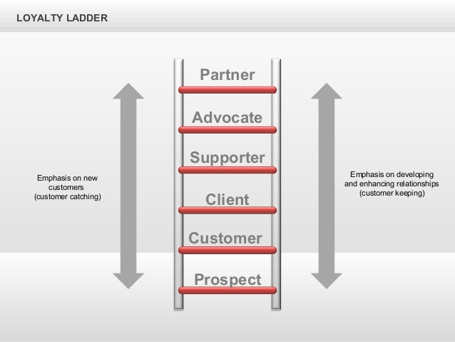 customer loyalty ladder 3 customer loyalty and customer loyalty programs abstract customer loyalty presents a paradox many see it as primarily an attitude-based phenomenon.