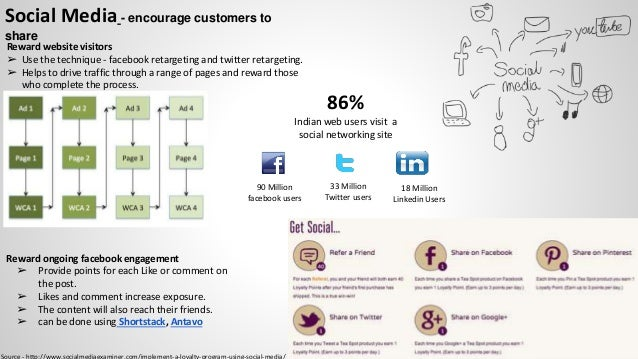 Social Media - encourage customers to share Reward website visitors ➢ Use the technique - facebook retargeting and twitter...