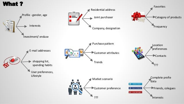 What ? Profile - gender, age Interests Investment/ enduse E-mail addresses shopping list, spending habits User preferences...