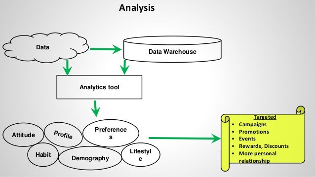 Analysis Data Attitude Preference s Habit Lifestyl eDemography Data Warehouse Analytics tool Targeted • Campaigns • Promot...