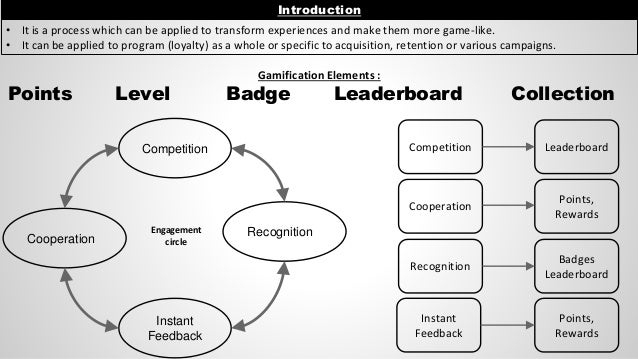 Gamification Elements : Points Level Badge Leaderboard Collection Introduction • It is a process which can be applied to t...