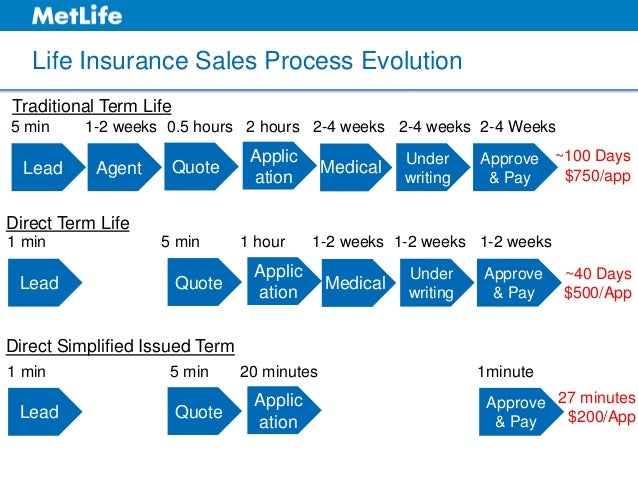 sales process of life insurance company