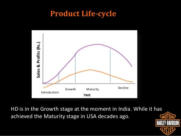 analysis of harley davidson india Harley-davidson sells 16 models in india ranging from street 750 with starting  harley-davidson president and chief  detailed analysis of all the.