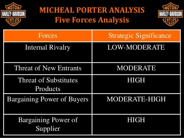 attractiveness bank industry on micheal porters five forcess Michael porter, a leading business analyst and professor at harvard business school, has identified five key forces that affect the strategy of any industry his list, porter's five forces, draws upon industrial organization (io) economics to derive forces that determine the competitive intensity—and therefore attractiveness—of a market.
