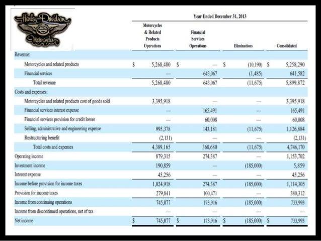 analysis of harley davidson india Should you invest in harley-davidson, inc (nyse:hog) average dividend  payer and slightly overvalued last updated 2018/08/14 21:12 utc.