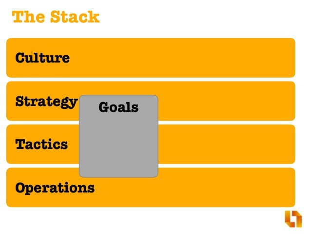 Strategy Tactics Operations Agile Development Lean Startup + Lean Prod Mgmt. Culture Goals Half-Baked Agility Cascading (W...