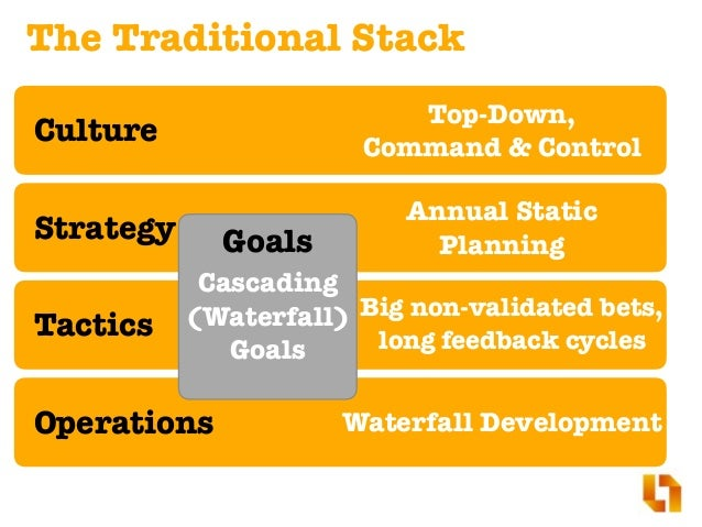 Agile2016 stop using agile with waterfall goals goal for Waterfall development strategy