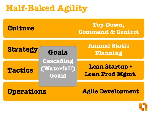 The Waterfall Legacy is in direct conflict with Agile