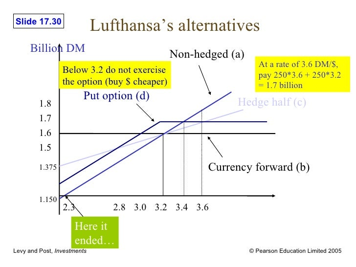 lufthansa hedging alternatives Lufthansa: to hedge or not to hedge  the hedging decision is very important it relies on a thorough  alternatives • the risk.
