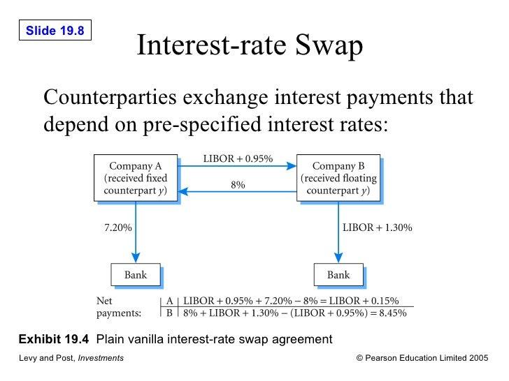 Plain vanilla interest rate swap definition