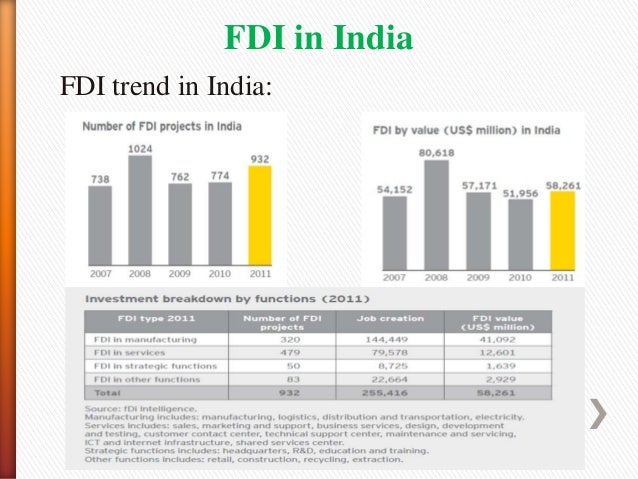 impact of fdi on indian consumer Impact of foreign direct investment (fdi) in indian food processing sector doi: 109790/487x-17110612 wwwiosrjournalsorg 7 | page.