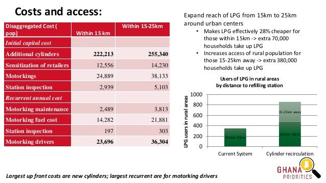 Costs and access: Disaggregated Cost ( pop) Within 15 km Within 15-25km Initial capital cost Additional cylinders 222,213 ...