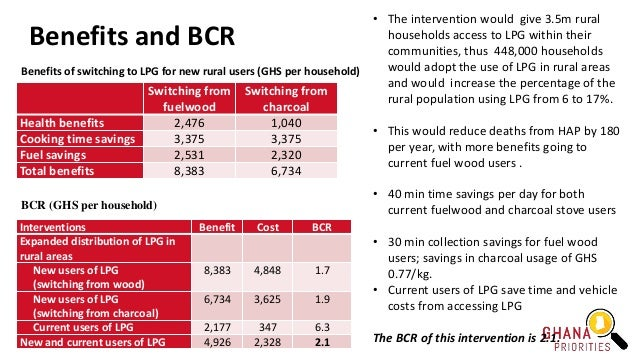 Benefits and BCR Benefits of switching to LPG for new rural users (GHS per household) Switching from fuelwood Switching fr...