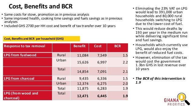 Cost, Benefits and BCR Response to tax removal Benefit Cost BCR LPG from fuelwood Rural 11,084 7,549 1.5 Urban 15,626 6,99...