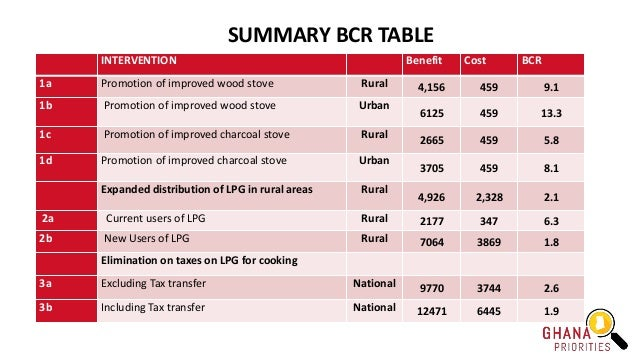 SUMMARY BCR TABLE INTERVENTION Benefit Cost BCR 1a Promotion of improved wood stove Rural 4,156 459 9.1 1b Promotion of im...
