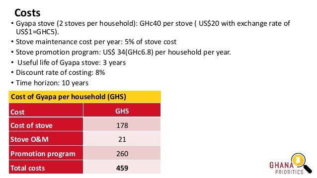 Costs Cost GHS Cost of stove 178 Stove O&M 21 Promotion program 260 Total costs 459 Cost of Gyapa per household (GHS) • Gy...