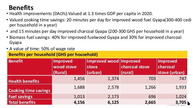 Benefits • Health improvements (DALYs):Valued at 1.3 times GDP per capita in 2020. • Valued cooking time savings: 20 minut...