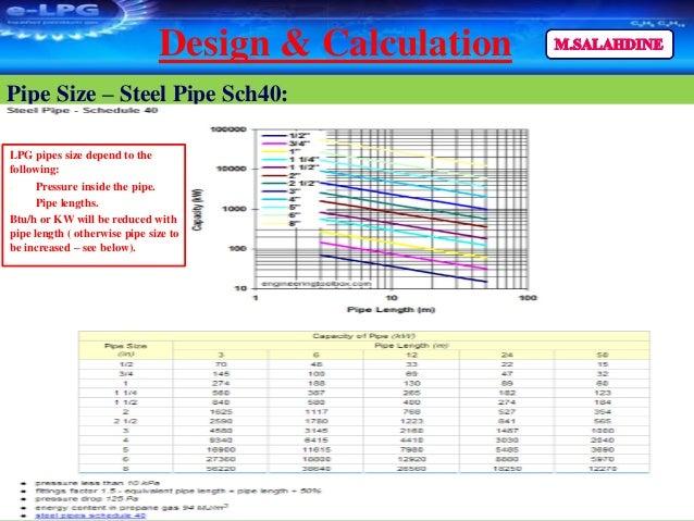 LPG – Liquefied Petroleum Gas & Gas Detection System