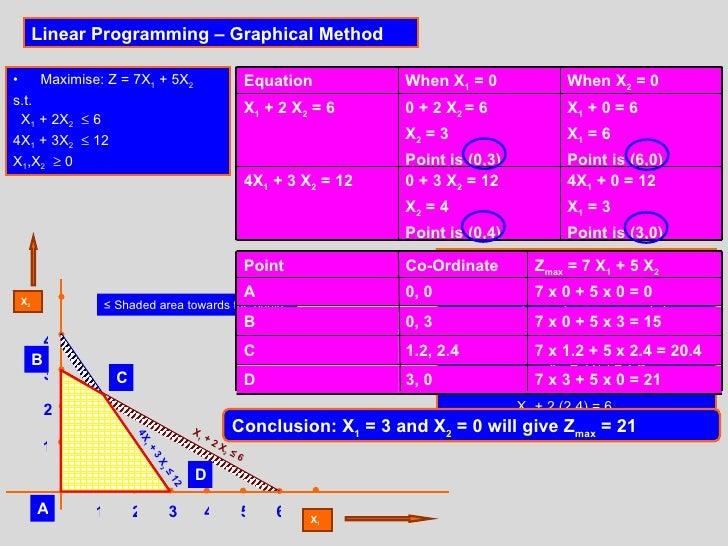Linear Programming – Graphical Method <ul><li>Maximise: Z = 7X 1  + 5X 2 </li></ul><ul><li>s.t. </li></ul><ul><li>X 1  + 2...