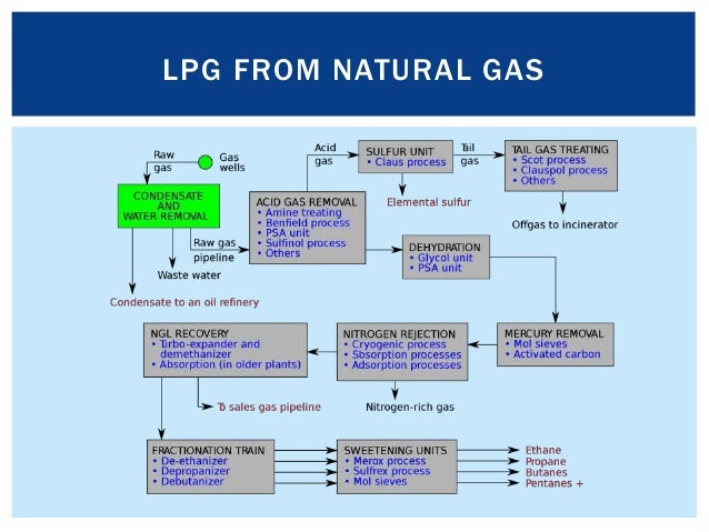 how to produce lpg gas