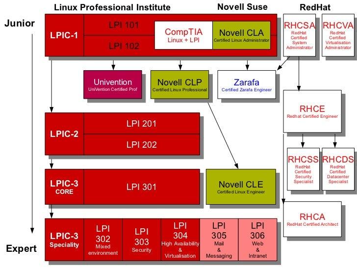 2            LPI Linux Essentials            Linux Virtualization and Clusternew exams   Technician (LPI VCT)