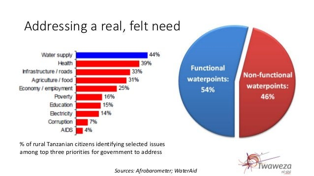Sources: Afrobarometer; WaterAid % of rural Tanzanian citizens identifying selected issues among top three priorities for ...