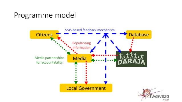 Programme model Citizens Database Media Local Government SMS-based feedback mechanism Media partnerships for accountabilit...