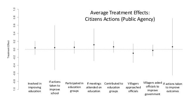 Average Treatment Effects: Private Actions (Private Agency) Do you help with reading Did you read to child last week Do yo...