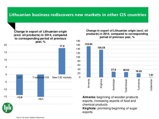 an overview of the economic development in lithuania The clusterization situation in lithuania and its development in the regions, more  attention  introduction  the impact of clusters on economic development and.