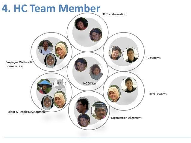 Lpp hcm team profile