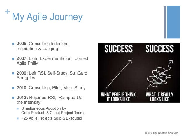 ©2014 RSI Content Solutions  +  My Agile Journey   2005: Consulting Initiation,  Inspiration & Longing!   2007: Light Ex...