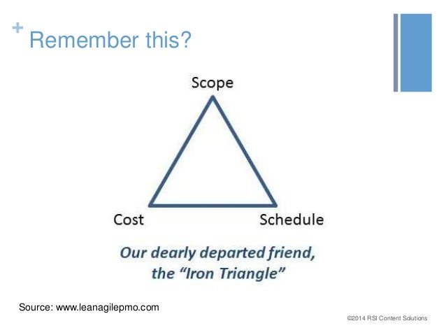 ©2014 RSI Content Solutions  +  Remember this?  Source: www.leanagilepmo.com