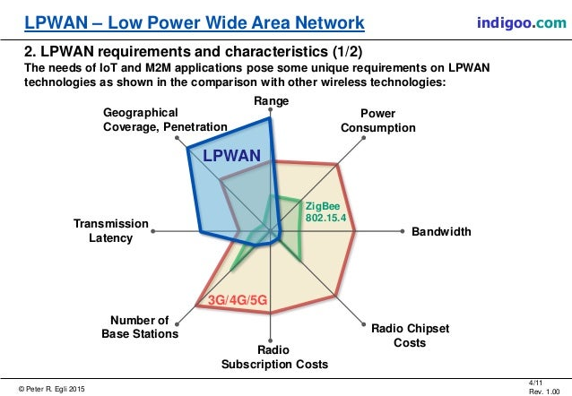 area networks technologies Although the nature of a wan—a network reliant on communications of a network as large as a metropolitan area or future wan technologies.