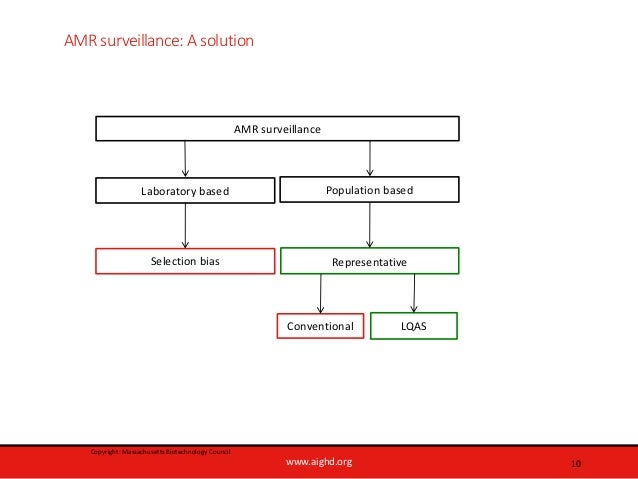 www.aighd.org AMR surveillance: A solution 10 Laboratory based AMR surveillance Conventional LQAS Selection bias Represent...