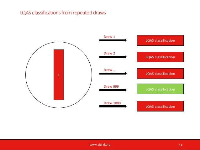 www.aighd.org LQAS classifications from repeated draws 19 1 LQAS classification Draw 1 Draw 2 Draw … Draw 999 Draw 1000 LQ...