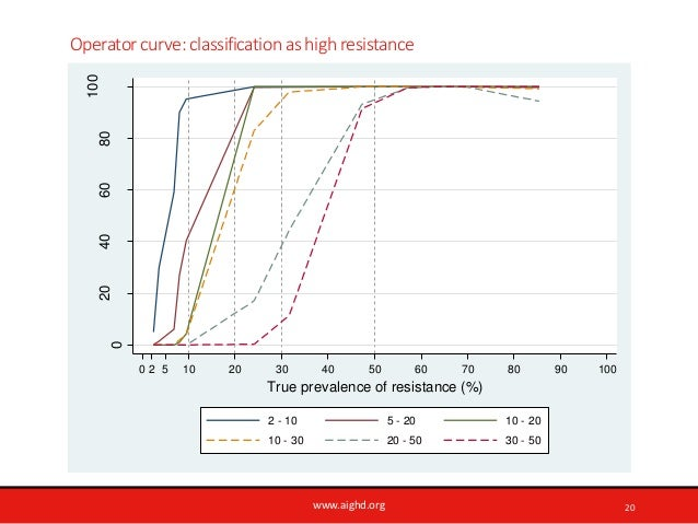 www.aighd.org Operator curve: classification as high resistance 0 20406080 100 0 2 5 10 20 30 40 50 60 70 80 90 100 True p...