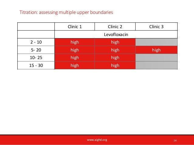 www.aighd.org Titration: assessing multiple upper boundaries Clinic 1 Clinic 2 Clinic 3 Levofloxacin 2 - 10 high high 5- 2...