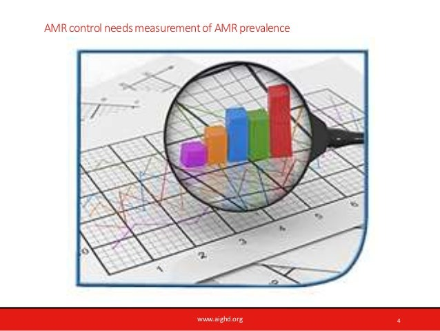 www.aighd.org AMR control needs measurement of AMR prevalence 4