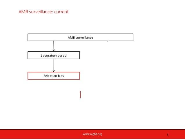 www.aighd.org AMR surveillance: current 6 Laboratory based AMR surveillance Conventional LQAS Selection bias Representativ...