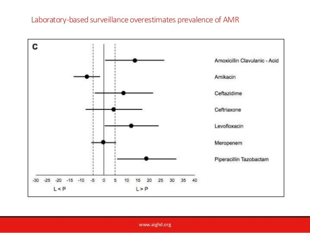 www.aighd.org Laboratory-based surveillance overestimates prevalence of AMR