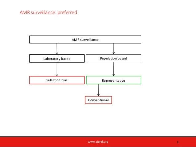www.aighd.org AMR surveillance: preferred 8 Laboratory based AMR surveillance Conventional LQAS Selection bias Representat...