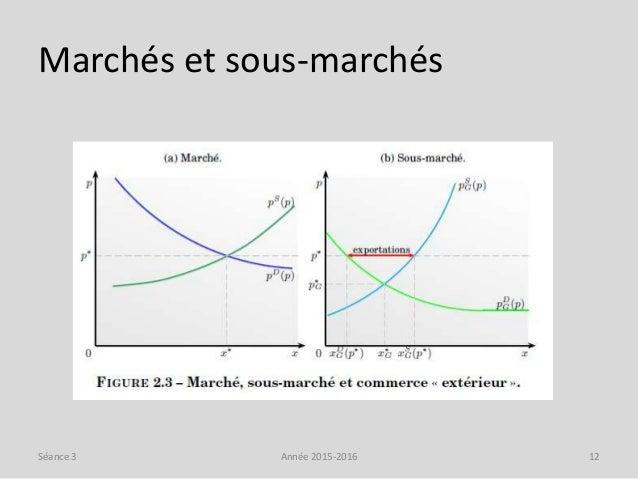 Marchés et sous-marchés Année 2015-2016 12Séance 3
