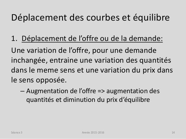 Déplacement des courbes et équilibre 1. Déplacement de l'offre ou de la demande: Une variation de l'offre, pour une demand...