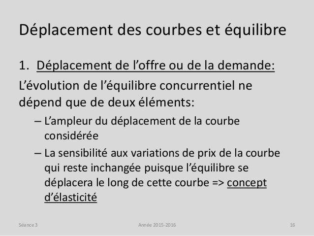 Déplacement des courbes et équilibre 1. Déplacement de l'offre ou de la demande: L'évolution de l'équilibre concurrentiel ...