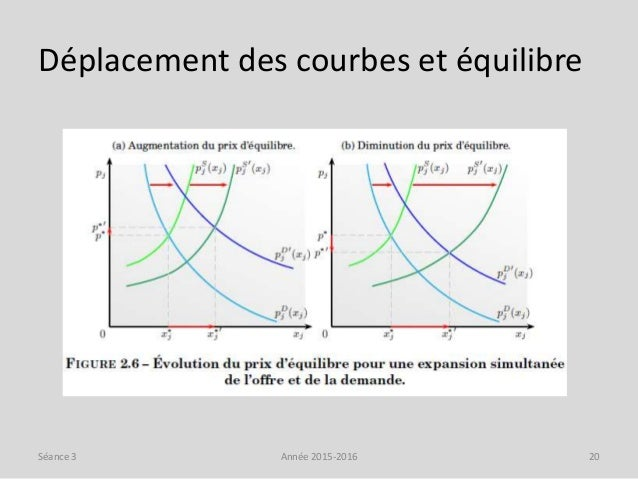 Déplacement des courbes et équilibre Année 2015-2016 20Séance 3