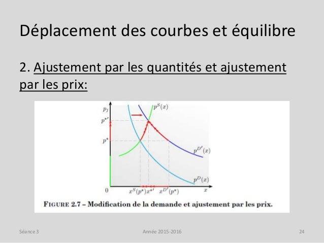 Déplacement des courbes et équilibre 2. Ajustement par les quantités et ajustement par les prix: Année 2015-2016 24Séance 3