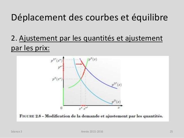 Déplacement des courbes et équilibre 2. Ajustement par les quantités et ajustement par les prix: Année 2015-2016 25Séance 3