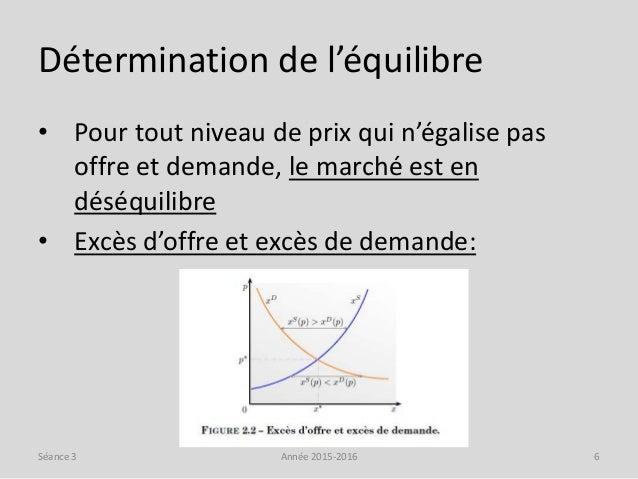 Détermination de l'équilibre • Pour tout niveau de prix qui n'égalise pas offre et demande, le marché est en déséquilibre ...