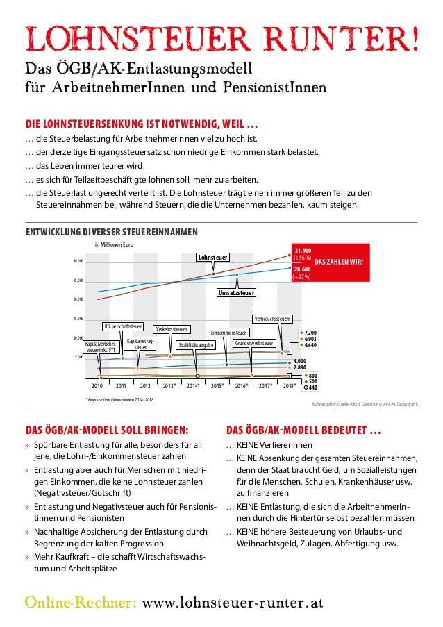 Das ÖGB/AK-Entlastungsmodell  für ArbeitnehmerInnen und PensionistInnen  DIE LOHNSTEUERSENKUNG IST NOTWENDIG, WEIL …  ……di...