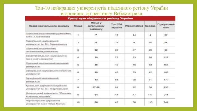 Топ-10 найкращих університетів південного регіону України відповідно до рейтингу Вебометрика